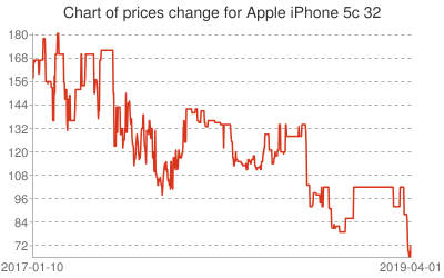 Chart of prices change for Apple iPhone 5c 32